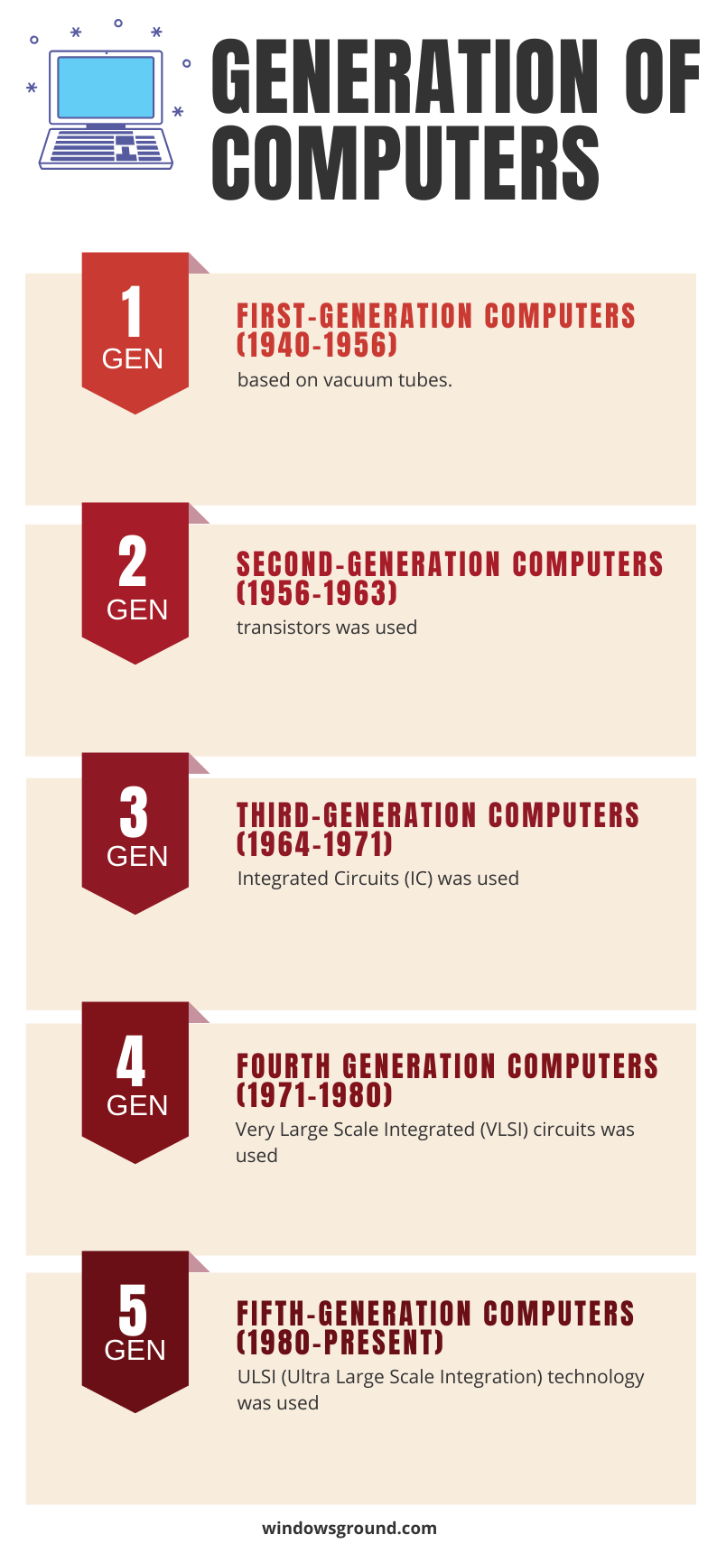 generation of computer chart images- windowsground.com